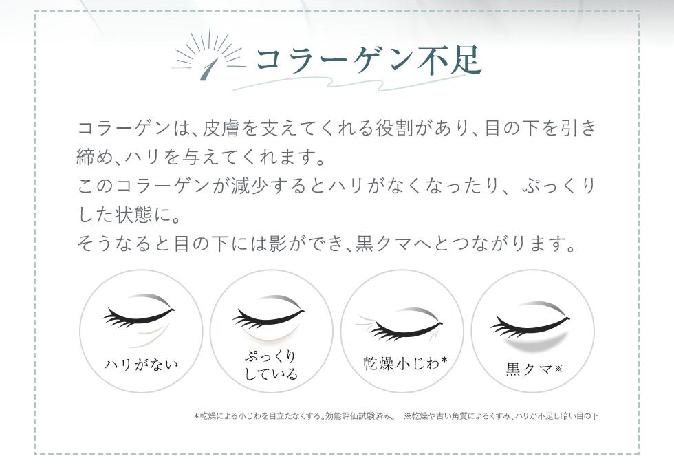 1.コラーゲン不足 コラーゲンは、皮膚を支えてくれる役割があり、目の下を引き締め、ハリを与えてくれます。このコラーゲンが減少するとハリがなくなったり、ぷっくりした状態に。そうなると目の下には影ができ、黒クマへとつながります。