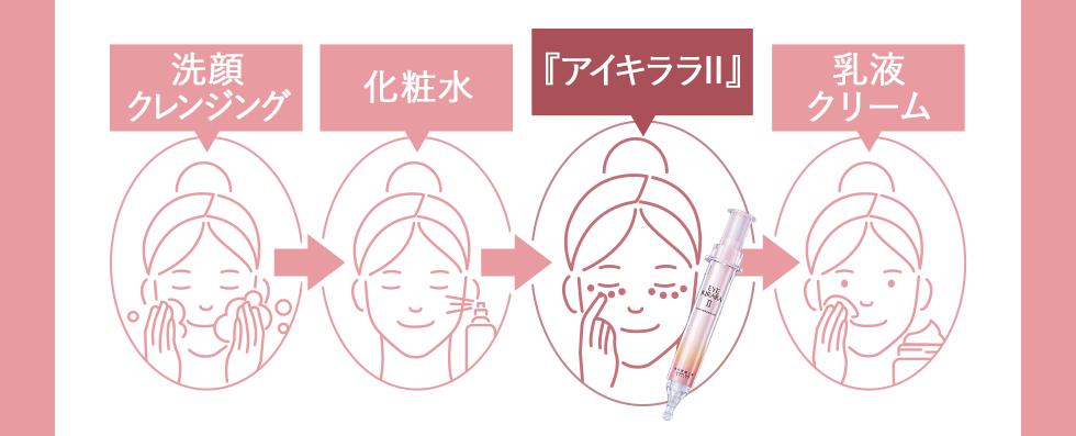 洗顔、クレンジング→化粧水→アイキララⅡ→乳液、クリーム